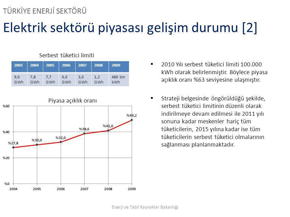 Elektrik sektörü piyasası gelişim durumu [2]